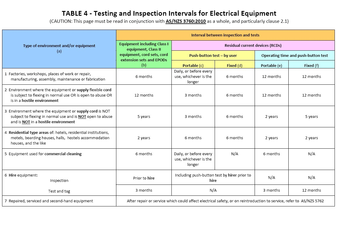 electrical plug chart with How Often To Test And Tag on Electronic Ballast For Fluorescent Lights Troubleshooting besides House Schematic Diagrams furthermore Plug And Socket Configuration Warranty moreover Volt Ground Clearance furthermore Newsletter427.