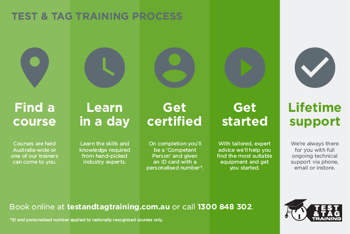 Test and Tag Training Process - Nationally Recognised